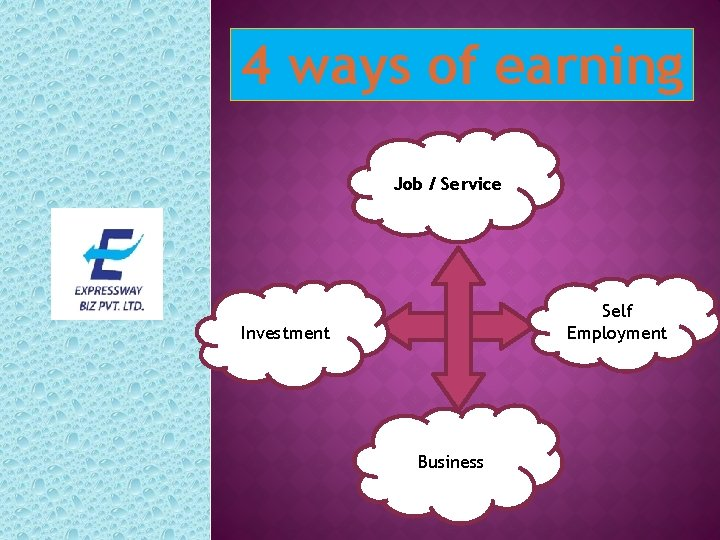 4 ways of earning Job / Service Self Employment Investment Business