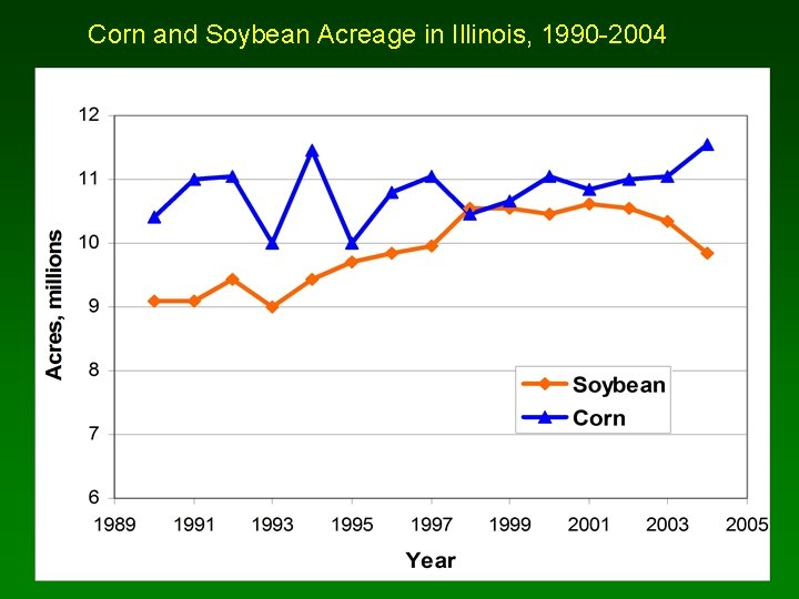 Corn and Soybean Acreage in Illinois, 1990 -2004