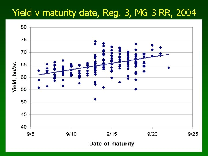 Yield v maturity date, Reg. 3, MG 3 RR, 2004