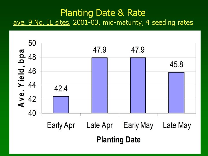 Planting Date & Rate ave. 9 No. IL sites, 2001 -03, mid-maturity, 4 seeding