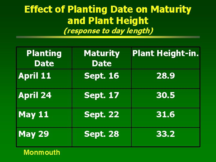 Effect of Planting Date on Maturity and Plant Height (response to day length) Planting