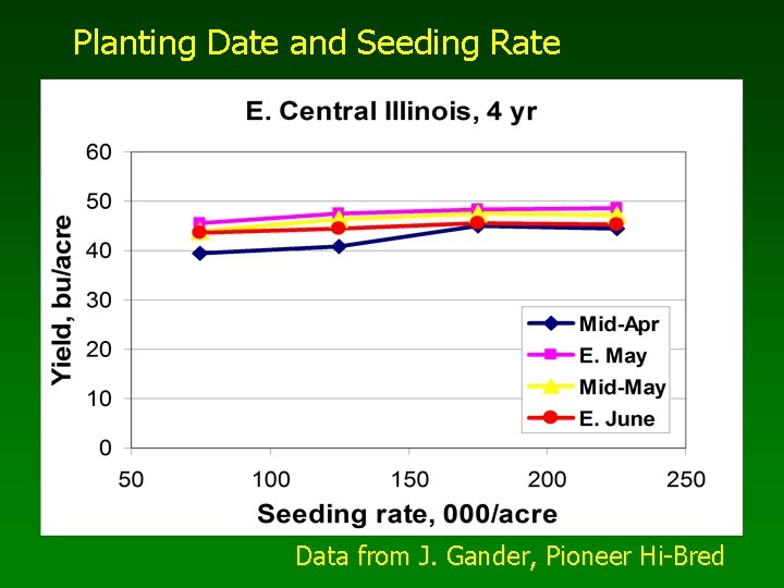 Planting Date and Seeding Rate Data from J. Gander, Pioneer Hi-Bred