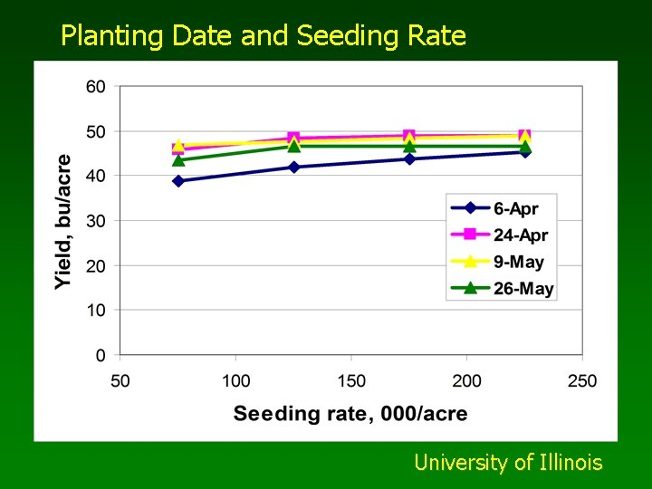 Planting Date and Seeding Rate University of Illinois