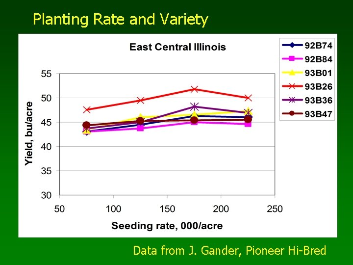 Planting Rate and Variety Data from J. Gander, Pioneer Hi-Bred