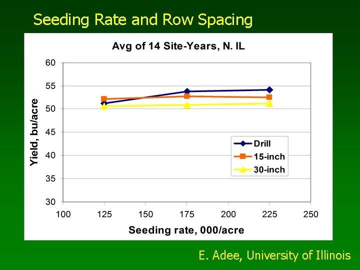 Seeding Rate and Row Spacing E. Adee, University of Illinois