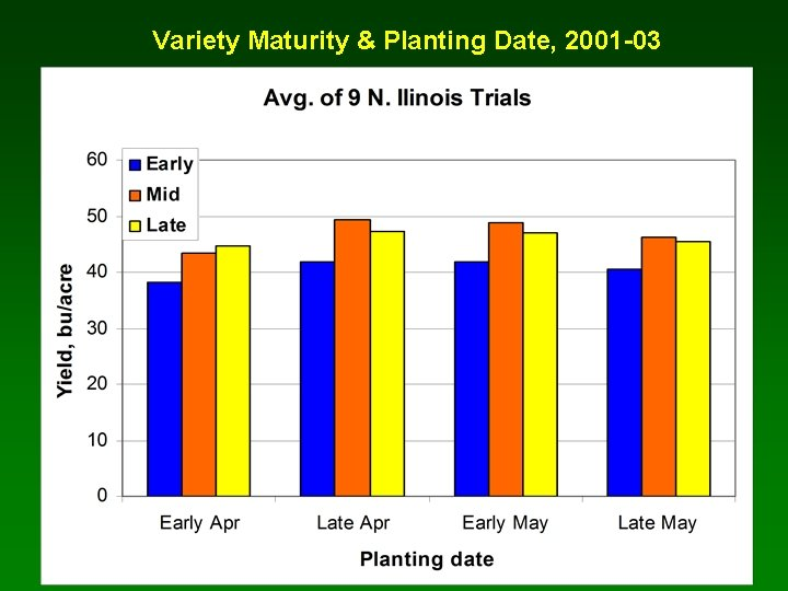 Variety Maturity & Planting Date, 2001 -03