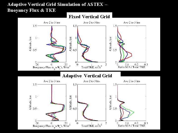Adaptive Vertical Grid Simulation of ASTEX – Buoyancy Flux & TKE Fixed Vertical Grid