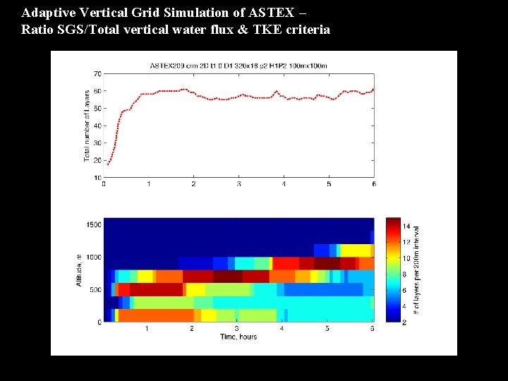 Adaptive Vertical Grid Simulation of ASTEX – Ratio SGS/Total vertical water flux & TKE