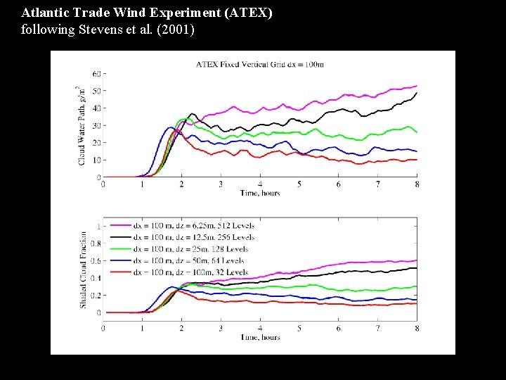 Atlantic Trade Wind Experiment (ATEX) following Stevens et al. (2001)