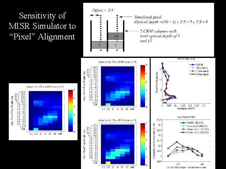 "Sensitivity of MISR Simulator to ""Pixel"" Alignment"