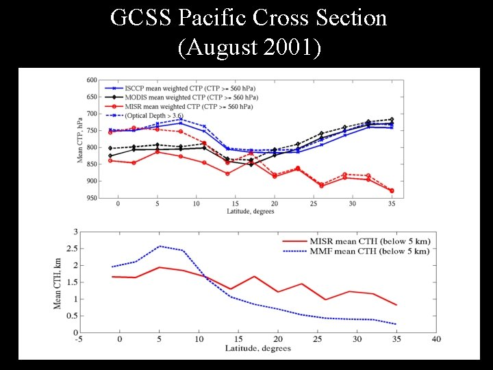 GCSS Pacific Cross Section (August 2001)