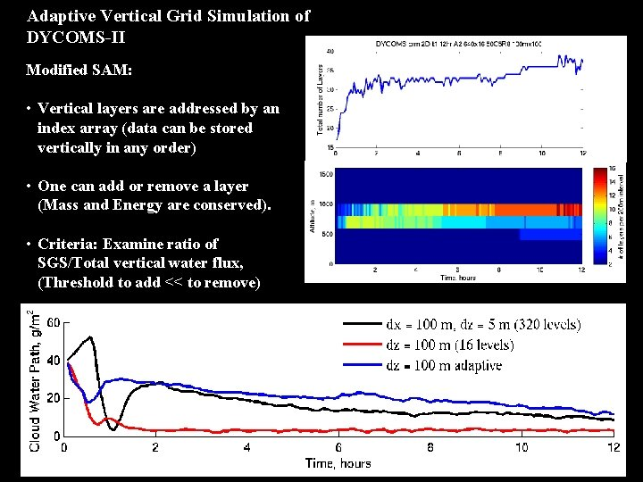 Adaptive Vertical Grid Simulation of DYCOMS-II Modified SAM: • Vertical layers are addressed by