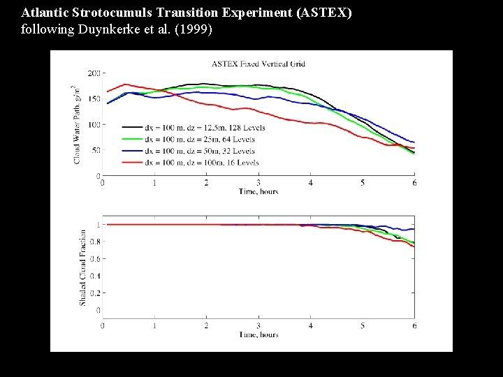 Atlantic Strotocumuls Transition Experiment (ASTEX) following Duynkerke et al. (1999)