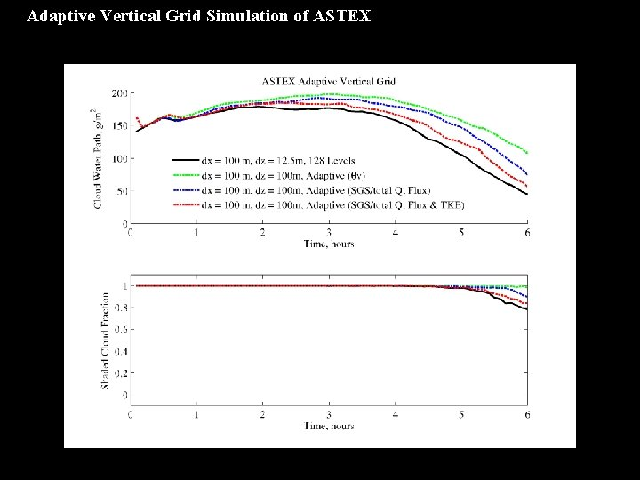Adaptive Vertical Grid Simulation of ASTEX