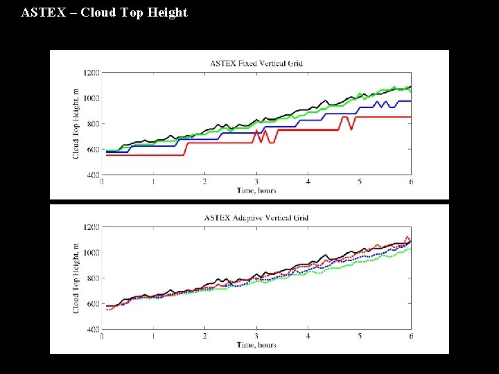 ASTEX – Cloud Top Height