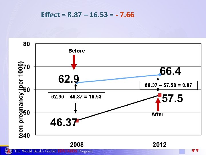 Effect = 8. 87 – 16. 53 = - 7. 66 Before 66. 37
