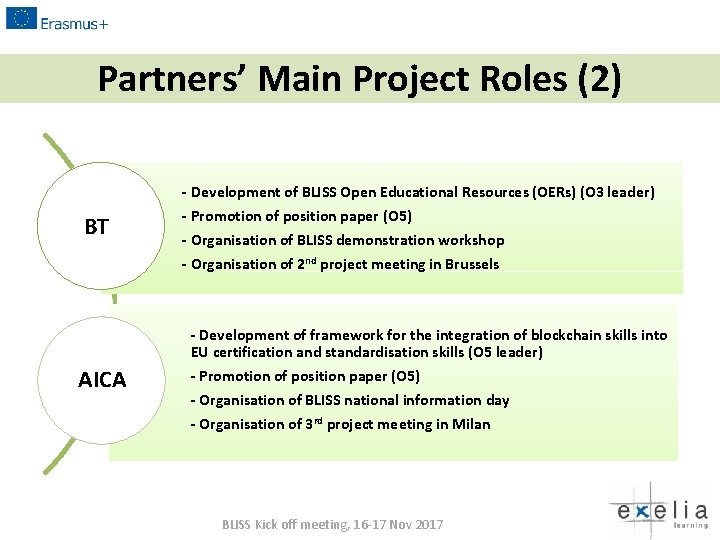Partners' Main Project Roles (2) BT - Development of BLISS Open Educational Resources (OERs)