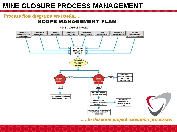 MINE CLOSURE PROCESS MANAGEMENT Process flow diagrams are useful. . … Advisory & Technical