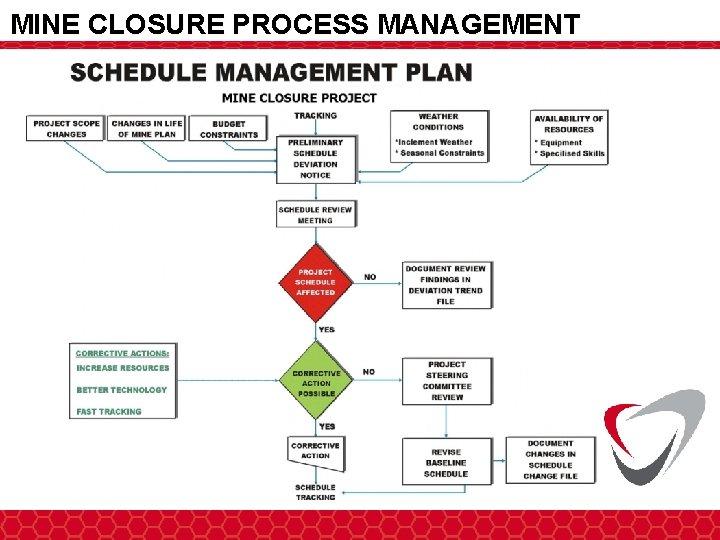 MINE CLOSURE PROCESS MANAGEMENT Advisory & Technical Studies Engineering Design Services