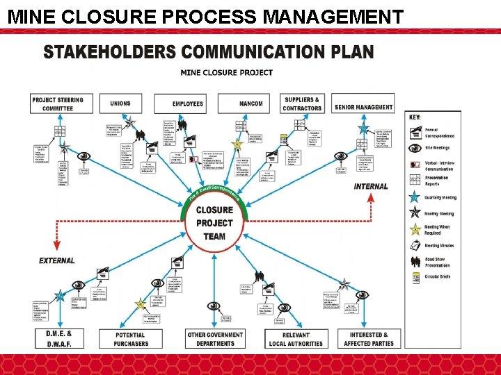MINE CLOSURE PROCESS MANAGEMENT