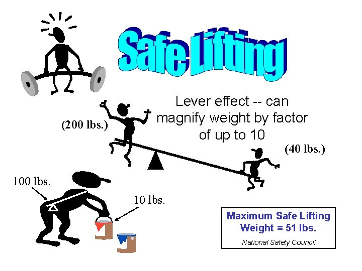 (200 lbs. ) Lever effect -- can magnify weight by factor of up to