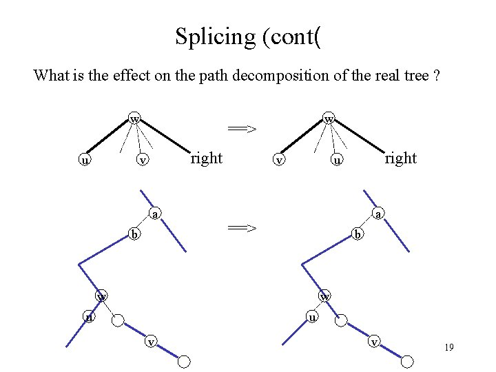 Splicing (cont( What is the effect on the path decomposition of the real tree