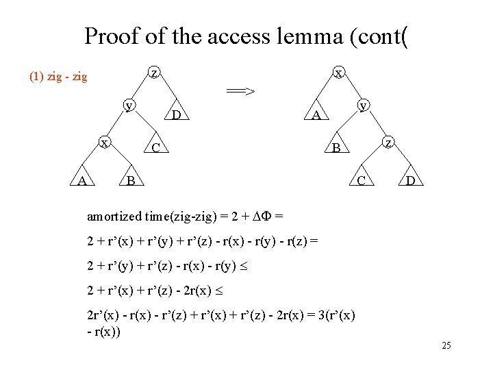 Proof of the access lemma (cont( ==> y x A x z (1) zig