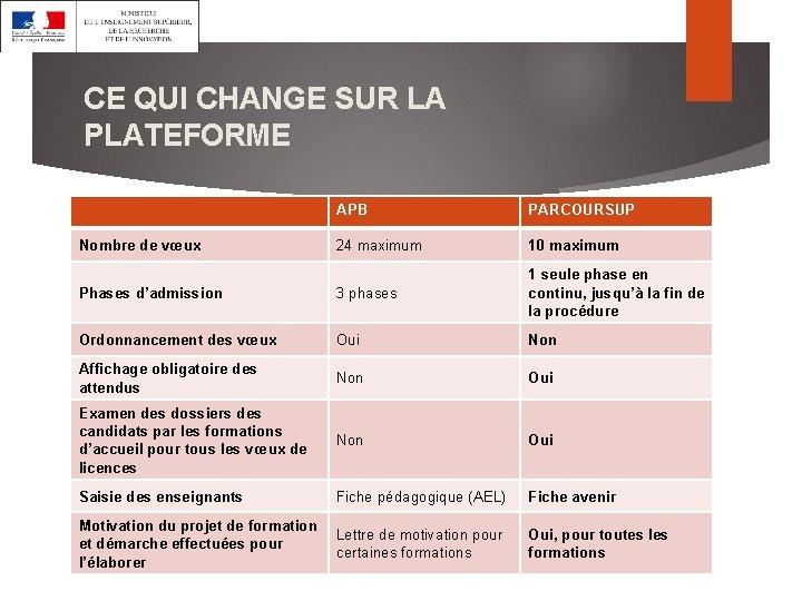 CE QUI CHANGE SUR LA PLATEFORME APB PARCOURSUP 24 maximum 10 maximum Phases d'admission