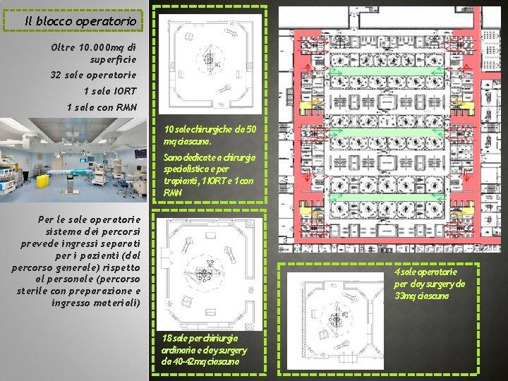 Il blocco operatorio Oltre 10. 000 mq di superficie 32 sale operatorie 1 sala