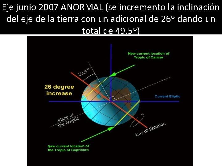 Eje junio 2007 ANORMAL (se incremento la inclinación del eje de la tierra con