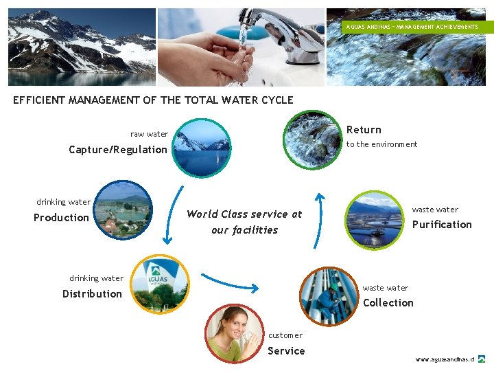 AGUAS ANDINAS – MANAGEMENT ACHIEVEMENTS EFFICIENT MANAGEMENT OF THE TOTAL WATER CYCLE Return raw