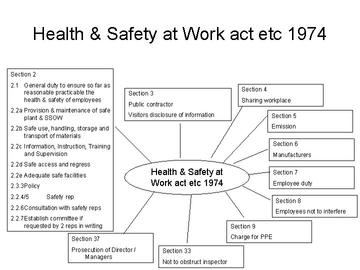 Health & Safety at Work act etc 1974 Section 2 2. 1 General duty