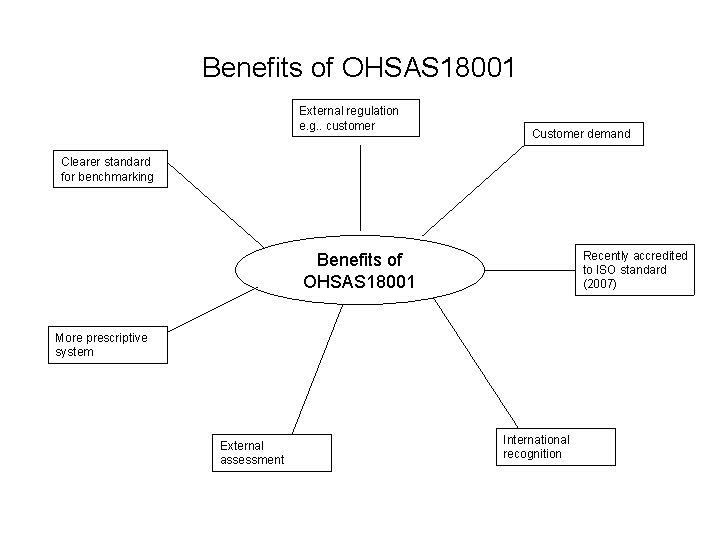 Benefits of OHSAS 18001 External regulation e. g. . customer Customer demand Clearer standard