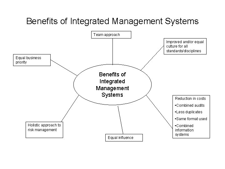 Benefits of Integrated Management Systems Team approach Improved and/or equal culture for all standards/disciplines