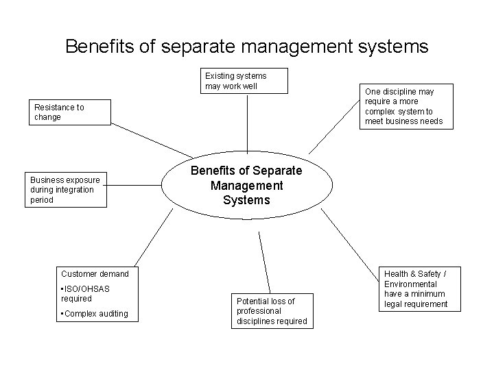 Benefits of separate management systems Existing systems may work well Resistance to change Business