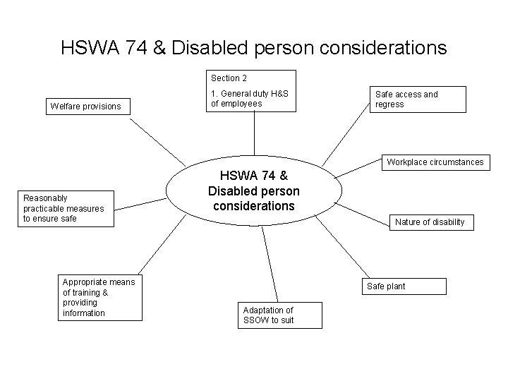 HSWA 74 & Disabled person considerations Section 2 Welfare provisions 1. General duty H&S