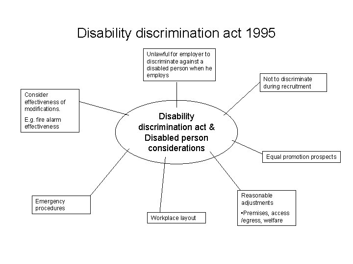 Disability discrimination act 1995 Unlawful for employer to discriminate against a disabled person when