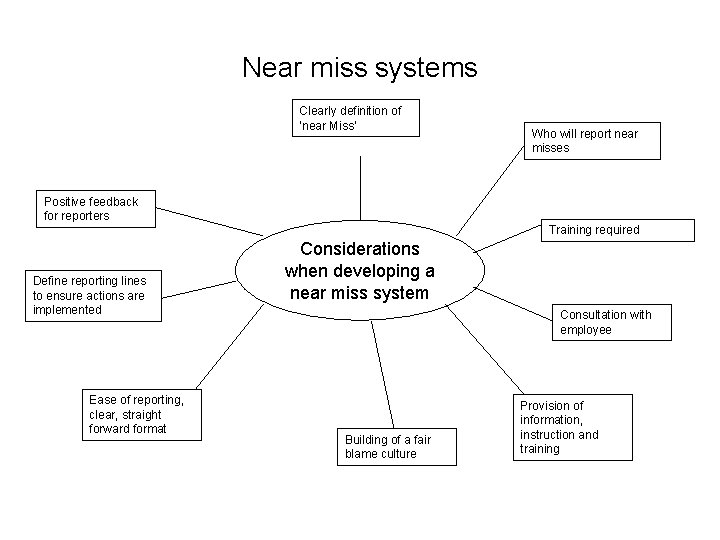 Near miss systems Clearly definition of 'near Miss' Who will report near misses Positive