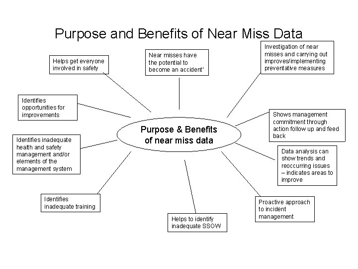 Purpose and Benefits of Near Miss Data Helps get everyone involved in safety Near