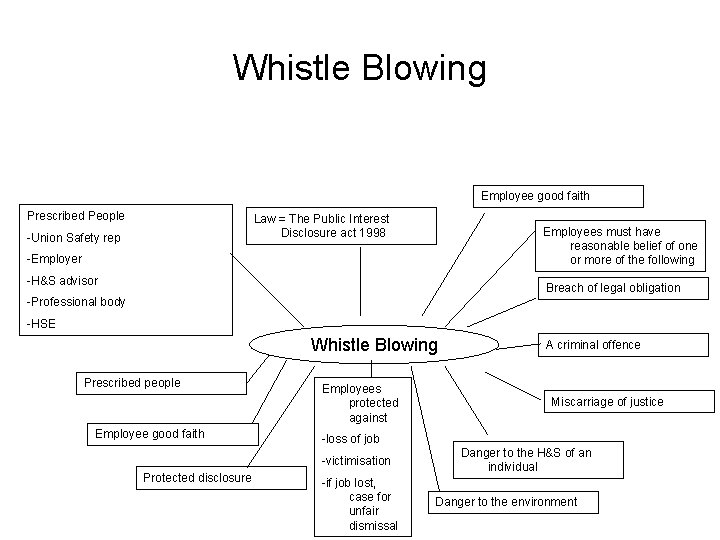 Whistle Blowing Employee good faith Prescribed People Law = The Public Interest Disclosure act