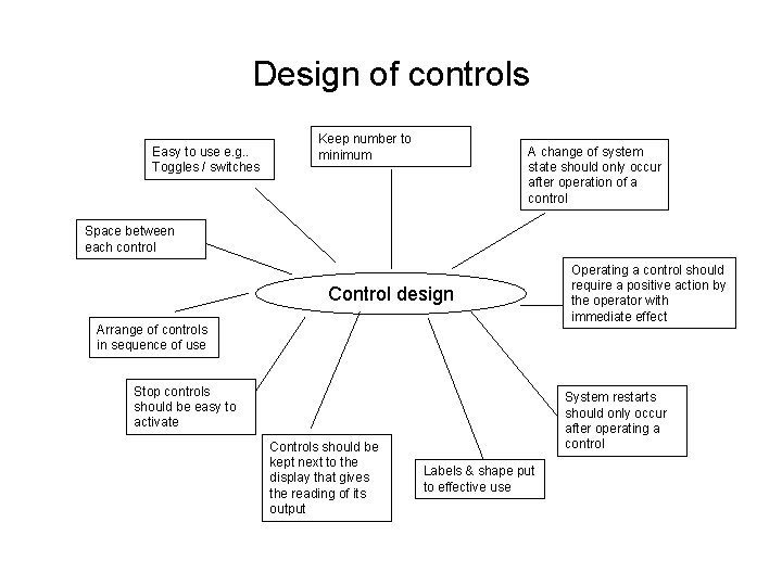 Design of controls Easy to use e. g. . Toggles / switches Keep number
