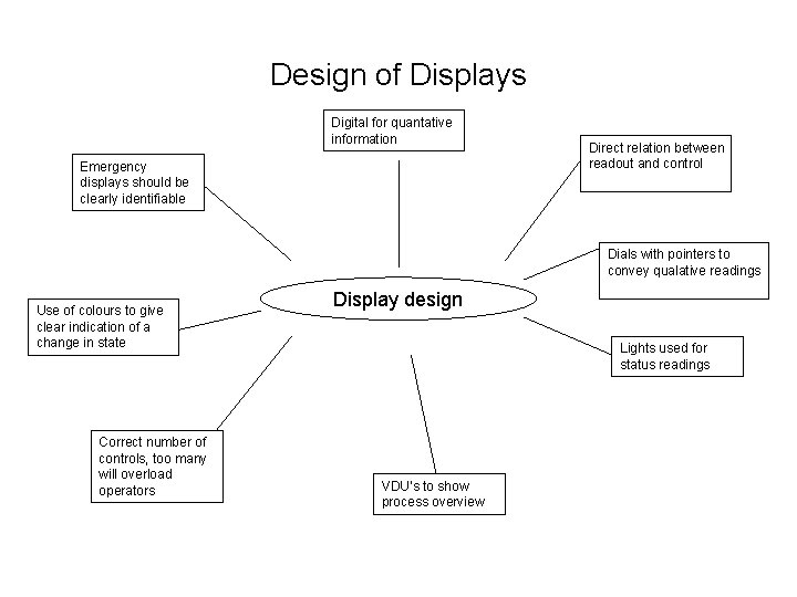 Design of Displays Digital for quantative information Emergency displays should be clearly identifiable Direct