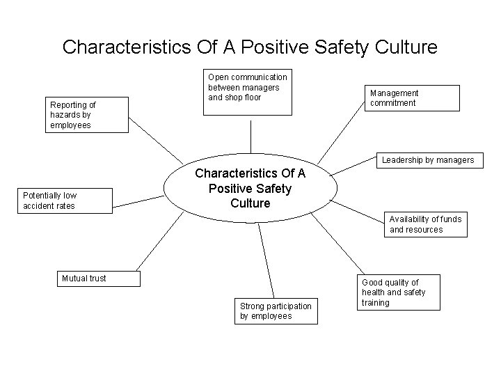 Characteristics Of A Positive Safety Culture Reporting of hazards by employees Open communication between