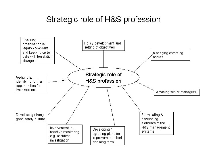Strategic role of H&S profession Ensuring organisation is legally compliant and keeping up to