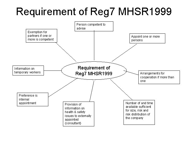 Requirement of Reg 7 MHSR 1999 Person competent to advise Exemption for partners if