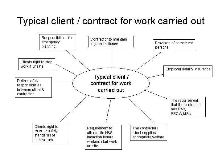 Typical client / contract for work carried out Responsibilities for emergency planning Contractor to