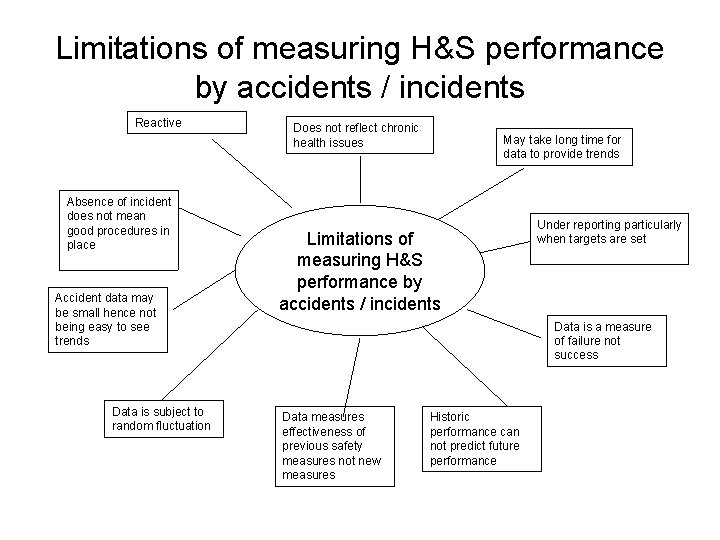 Limitations of measuring H&S performance by accidents / incidents Reactive Absence of incident does