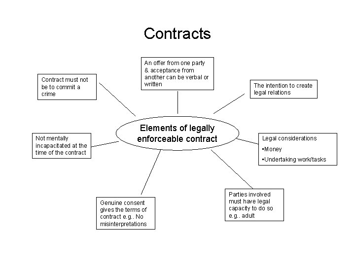 Contracts Contract must not be to commit a crime Not mentally incapacitated at the
