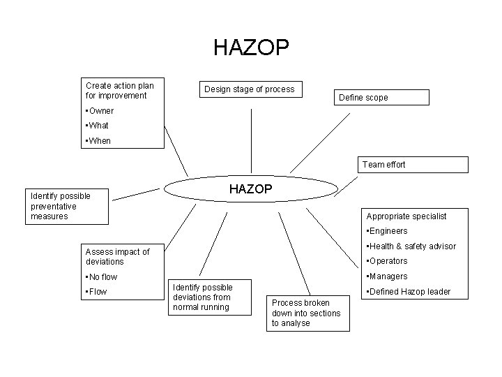 HAZOP Create action plan for improvement Design stage of process Define scope • Owner