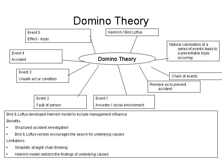 Domino Theory Event 5 Heinrich / Bird Loftus Effect - injury Event 4 Domino
